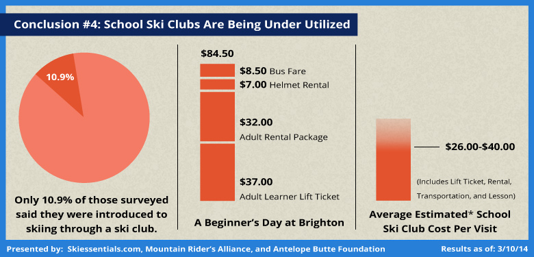 Community Ski Survey Analysis: Under Utilizing Ski School Clubs