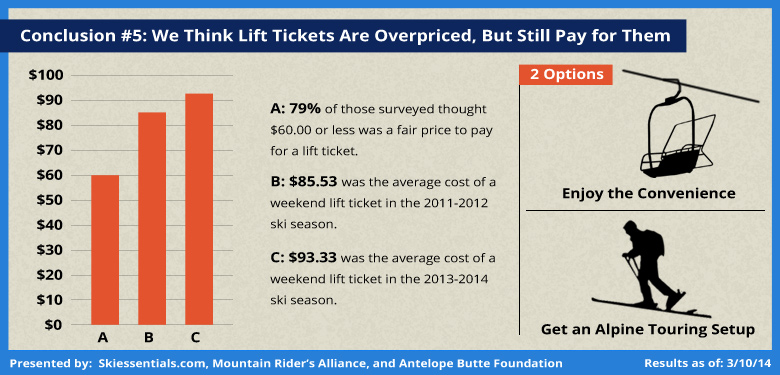 Community Ski Survey Analysis: Skiers Buy Expensive Lift Tickets