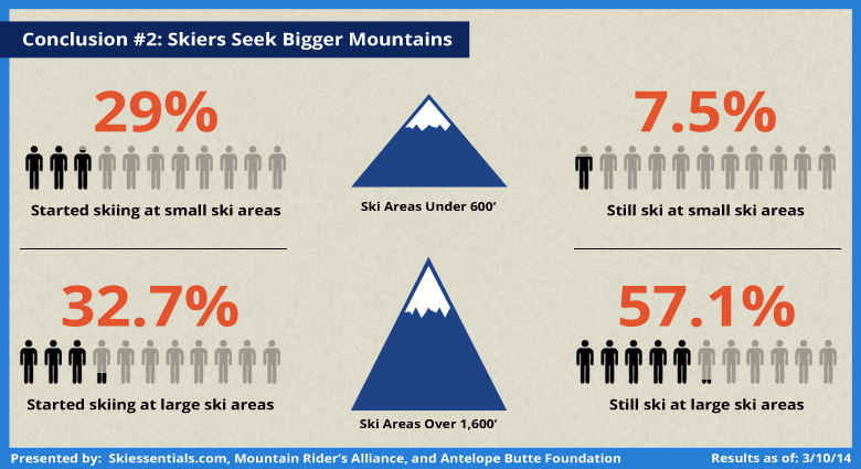 Community Ski Survey Analysis: Skiers Like Big Mountains
