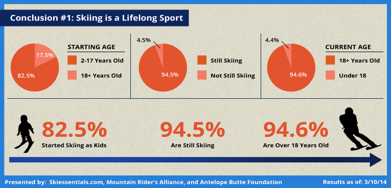 Community Ski Survey Analysis: Skiing is a Lifelong Passion