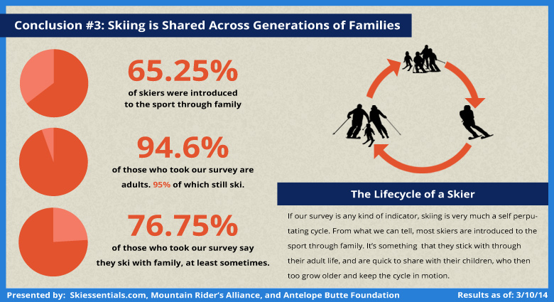 Community Ski Survey Analysis: Skiing is For Families
