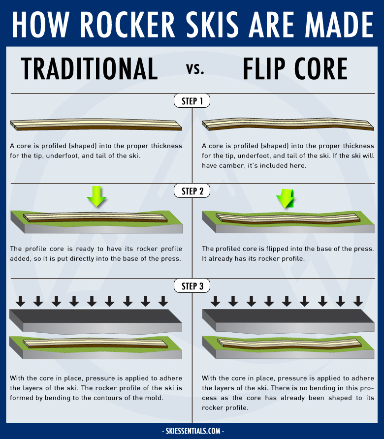 Gear Review: Black Pearl Skis: Flipcore Diagram