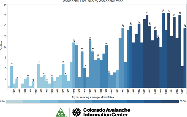 Top Five Fridays July 28, 2017: Avalanche Fatality Frequency Chart Image