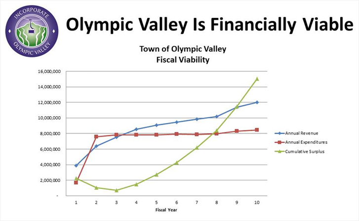 Top Five Fridays November 13, 2015: Olympic Valley's Financial Projections